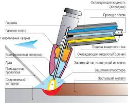 Сварка металла Сварка металла основные виды область применения