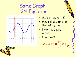 4 5 graphs of sine and cosine functions ppt