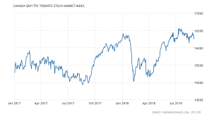 Canada Stock Index Chart Canada S P Tsx Toronto Stock Market Index 1950 2018 Data