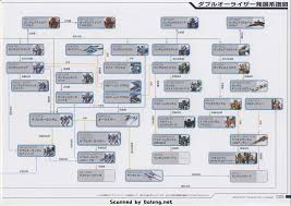 Dark Cloud 2 Weapon Chart Dark Cloud 2 Weapon Tree Monica Cloud Images