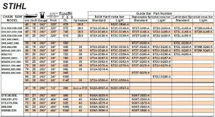 Oregon Saw Chain Conversion Chart Unique Stihl Chainsaw Chain Size Chart Michaelkorsph Me