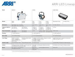 Arri Led Light Comparison Chart Cinetechnica Tutorials
