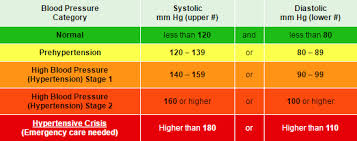 Cholesterol Chart High Blood Pressure And Cholesterol Mercy Health