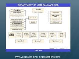 Va 101 Basic Training For Understanding The Department Of