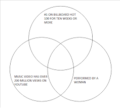Music You Like Music I Like Venn Diagram Songs Venn Diagram Quiz By Aaron34heron