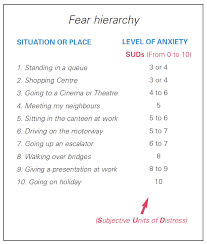 An Example 'Fear hierarchy' Worksheet | CBT4Panic