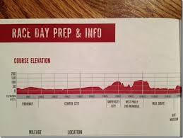 Philadelphia Half Marathon Race Recap