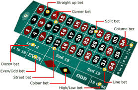 Roulette Bets And Rules Online Roulette Online Gambling