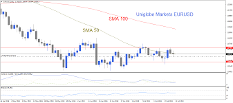 Eur Usd Investing Chart Eur Usd Technical Analysis Uniglobemarkets Technical