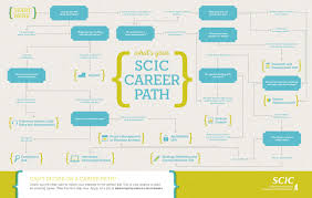 career paths scic quick start careers