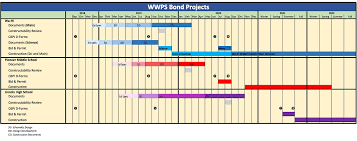 Time Line Forms Project Timeline Walla Walla Public Schools
