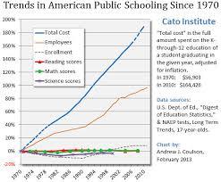 School Funding Chart School Funding System Not Broken It Just Doesnt Work