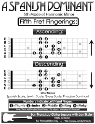 Guitar Scale Finger Chart Pin On Guitar Playing And Music