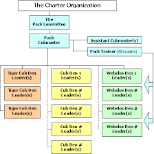 Webelos Attendance Chart Cub Pack Organization Information