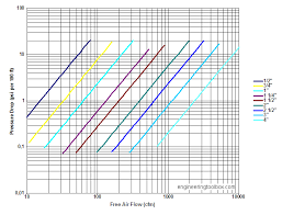 Pneumatic Pipe Size Chart Compressed Air Piping And Pressure Drop Diagrams Imperial