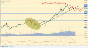 Long Term Cryptocurrency Analysis Bitcoin Ethereum Ripple