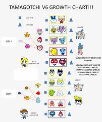 Tamagotchi Music Star Growth Chart Music Star Growth Chart