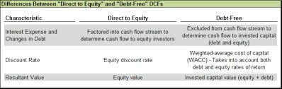 The Income Approach To Valuation Discounted Cash Flow Method