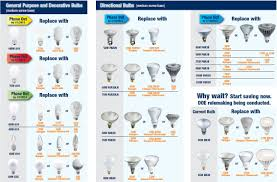 Fluorescent Light Bulbs Sizes Sylvania Phase Out Light Bulbs Replacement Guide