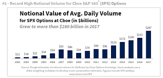 Nine Charts Highlight Nine New Records For Cboe Index