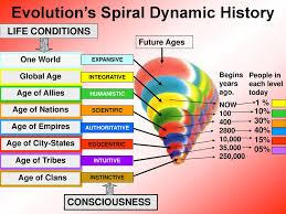 Spiral Pathways Presents Its 12 Spiral Pathways Ppt