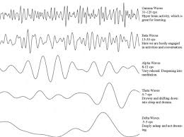 Brain Waves Frequency Chart Brain Waves And Trance Birmingham Clinical Hypnotherapy