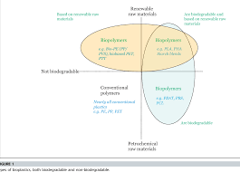 Figure 1 From Bioplastics Science From A Policy Vantage