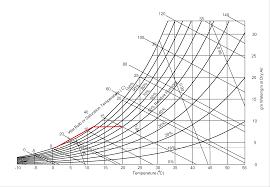 Psychrometric Chart Dehumidification Psychrometric Chart Cooling And Dehumidification