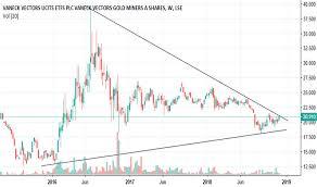 Gdx Chart Gdx Stock Price And Chart Lse Gdx Tradingview
