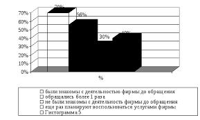 Отчет по практике в турфирме Практическая работа Рис 2 Данные опроса покупателей услуг агентства