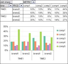 Chart On Pivot Table Explore Your Data With Pivot Tables Peltier Tech Blog