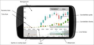 Candlestick Chart App A Walkthrough Of An Existing Candlestick Chart Sencha
