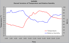 Humidity Temperature Relationship Chart Fire Fundamentals Fire Weather