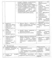 Дневник отчет по практике на базе соц защиты doc Индивидуальный план работы