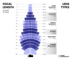 Customers also bought top rated see more price $ 3,498. Understanding Different Types Of Lenses When To Use Which