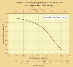 Lead Acid Battery Specific Gravity Chart Battery Freezing Math Math Encounters Blog