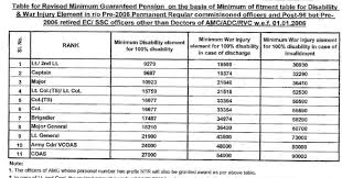 Military Pay Chart 2006 Officer Indian Mil Veterans Signals Parivaar Disability Pension