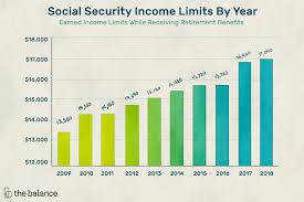 Social Security Taxable Chart Learn About Social Security Income Limits