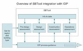 What Is Integrated Design Process Figure 5 From The Integrated Design Process History And
