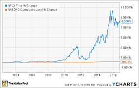 Netflix Stock Price Chart Netflix Stock History Can This Home Run Growth Stock