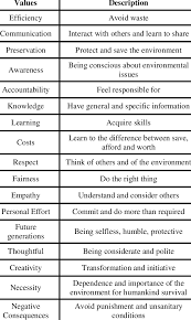 List Of Values Final List Of Sustainability Values Download Table