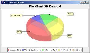 Jfreechart Pie Chart 3d Demo 4 With A Custom Label