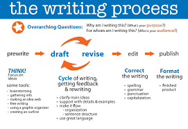 essay on writing process esl resources academics bethlehem central school district