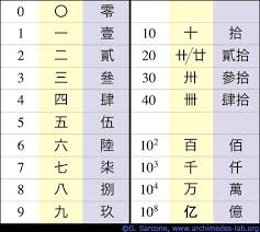 Chinese Number Chart Numbers History 2
