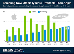 market segmentation and marketing mix of lg and samsung htc s android smart phones also struggle to compete the two market giants especially samsung who managed to generate more income than apple in 2013
