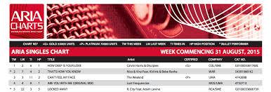 Calvin Harris Tops Charts In Australia We Rave You