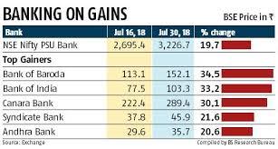 Nifty Psu Bank Index Extends Gains Shares Of Bank Of Baroda