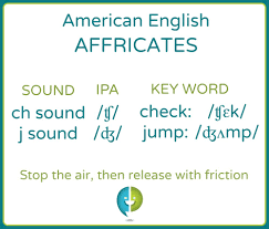 The alphabet is the set of 26 letters (from a to z) that we use to represent english in writing below, you can listen to how we say the letters of the alphabet. Introduction To Affricates Pronuncian American English Pronunciation