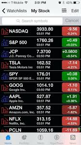 Premarket Quotes Classy Pre Market Quotes Cool Premarket Quote Quotes Of The Day
