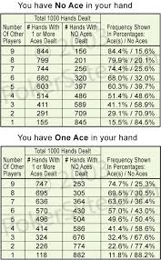 Texas Holdem Poker Odds For Pre Flop Aces